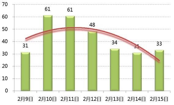 图1:春节黄金周每日出境游客数统计图