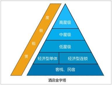 图一:酒店金字塔